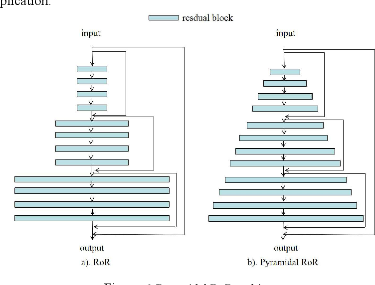 Figure 1 for Pyramidal RoR for Image Classification