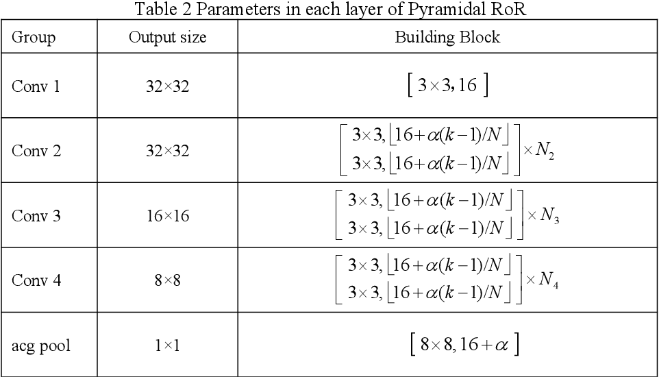 Figure 4 for Pyramidal RoR for Image Classification