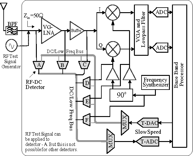On Chip Calibration Of Rf Detectors By Dc Stimuli And Artificial
