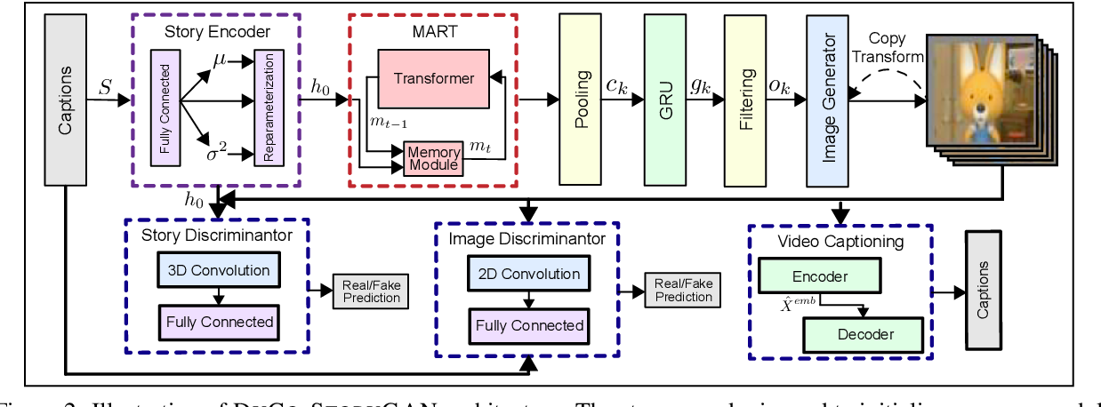 Figure 3 for Improving Generation and Evaluation of Visual Stories via Semantic Consistency