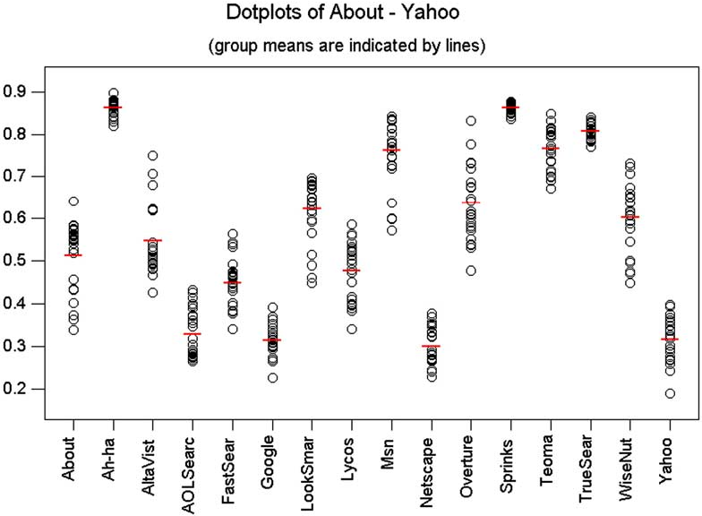 Fig. 3. Dotplots of bias values computed for keywords in the legal classification.