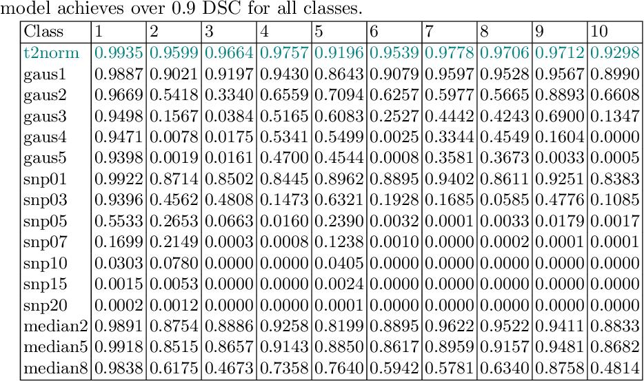 Figure 4 for Reducing Textural Bias Improves Robustness of Deep Segmentation CNNs