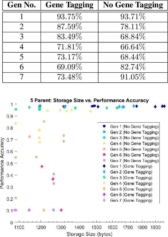 Figure 1 for Assessing Architectural Similarity in Populations of Deep Neural Networks