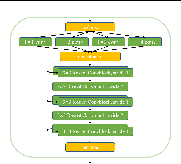 Figure 4 for Combinational Q-Learning for Dou Di Zhu