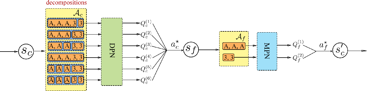 Figure 1 for Combinational Q-Learning for Dou Di Zhu