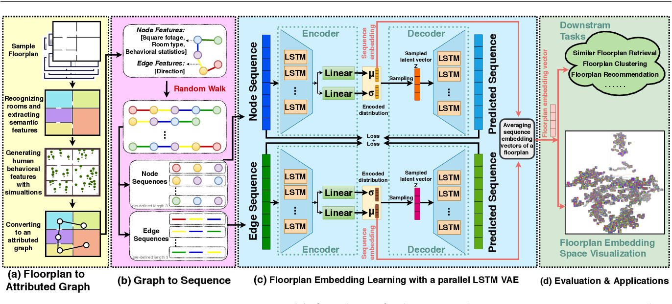 Figure 1 for Graph-Based Generative Representation Learning of Semantically and Behaviorally Augmented Floorplans