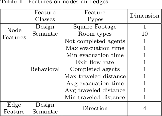 Figure 2 for Graph-Based Generative Representation Learning of Semantically and Behaviorally Augmented Floorplans