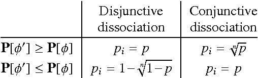 Figure 1 for Optimal Upper and Lower Bounds for Boolean Expressions by Dissociation