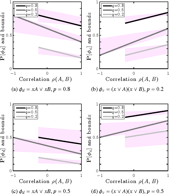 Figure 2 for Optimal Upper and Lower Bounds for Boolean Expressions by Dissociation