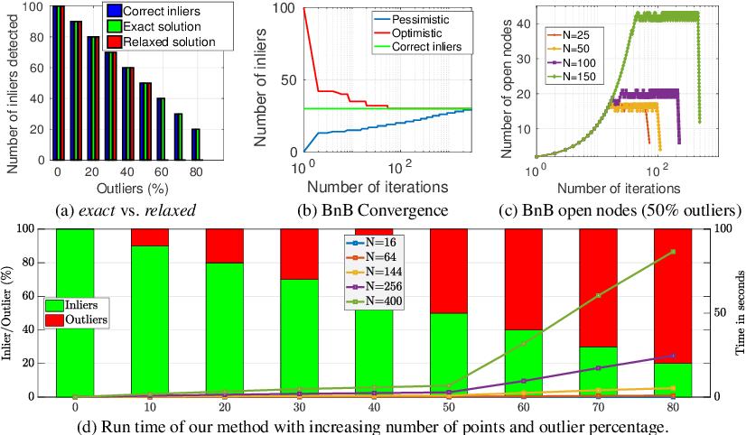 Figure 2 for Model-free Consensus Maximization for Non-Rigid Shapes
