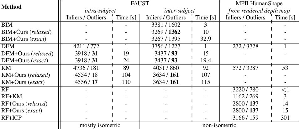 Figure 3 for Model-free Consensus Maximization for Non-Rigid Shapes