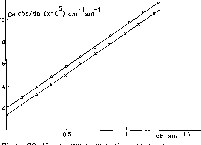 Figure 1 from Line shape in the low-frequency wing of N(2) and O(2 ...