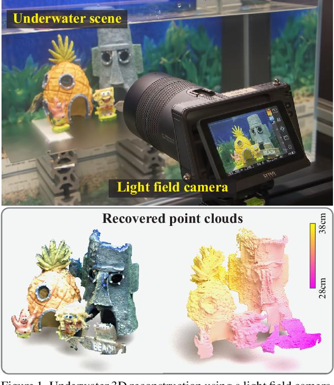 Figure 1 for Underwater 3D Reconstruction Using Light Fields