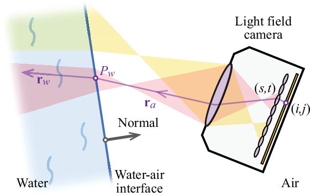Figure 3 for Underwater 3D Reconstruction Using Light Fields