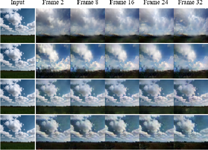 Figure 1 for Learning to Generate Time-Lapse Videos Using Multi-Stage Dynamic Generative Adversarial Networks