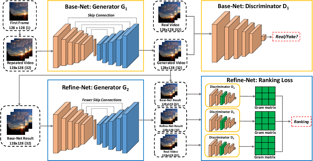 Figure 2 for Learning to Generate Time-Lapse Videos Using Multi-Stage Dynamic Generative Adversarial Networks
