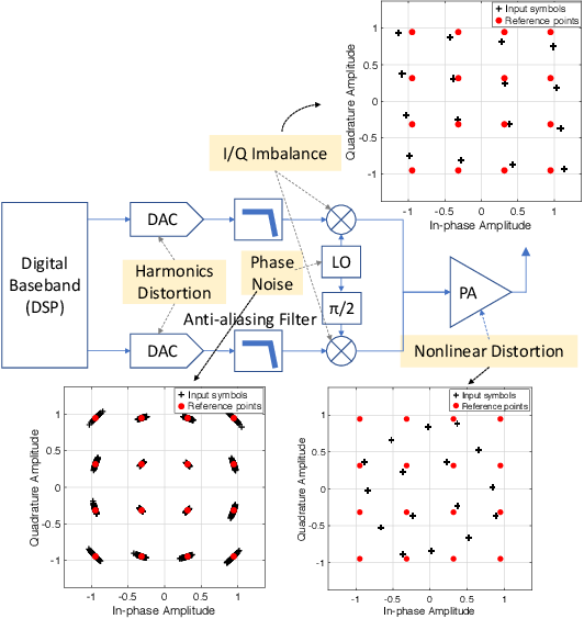 Figure 1 for ORACLE: Optimized Radio clAssification through Convolutional neuraL nEtworks