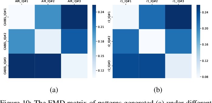 Figure 2 for ORACLE: Optimized Radio clAssification through Convolutional neuraL nEtworks