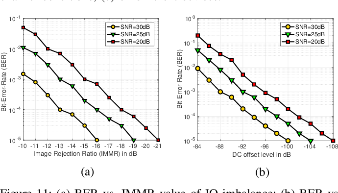 Figure 3 for ORACLE: Optimized Radio clAssification through Convolutional neuraL nEtworks