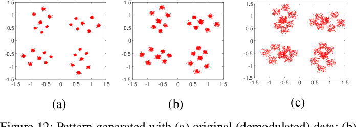 Figure 4 for ORACLE: Optimized Radio clAssification through Convolutional neuraL nEtworks