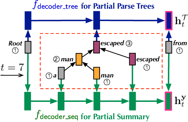 Figure 2 for Joint Parsing and Generation for Abstractive Summarization