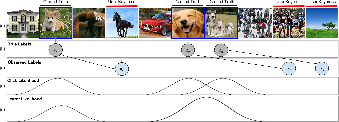 Figure 1 for Embracing Error to Enable Rapid Crowdsourcing