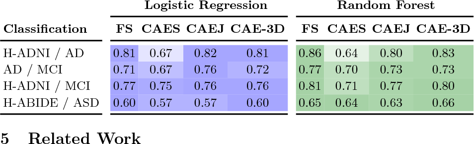 Figure 2 for Large-Scale Unsupervised Deep Representation Learning for Brain Structure