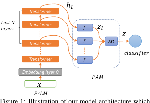 Figure 1 for Feature Adaptation of Pre-Trained Language Models across Languages and Domains with Robust Self-Training