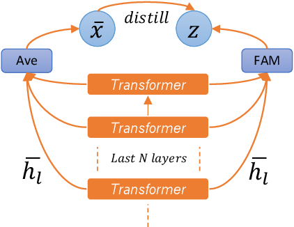 Figure 3 for Feature Adaptation of Pre-Trained Language Models across Languages and Domains with Robust Self-Training