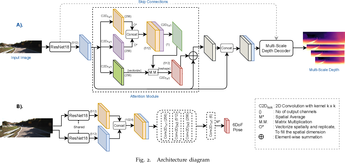 Figure 2 for ADAADepth: Adapting Data Augmentation and Attention for Self-Supervised Monocular Depth Estimation