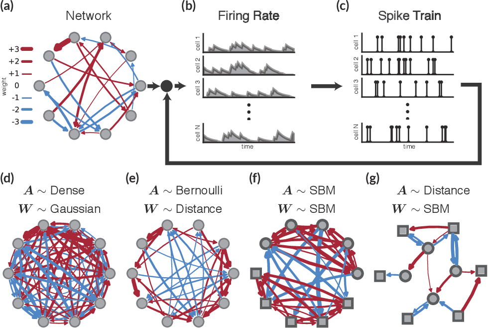 Figure 1 for Bayesian latent structure discovery from multi-neuron recordings