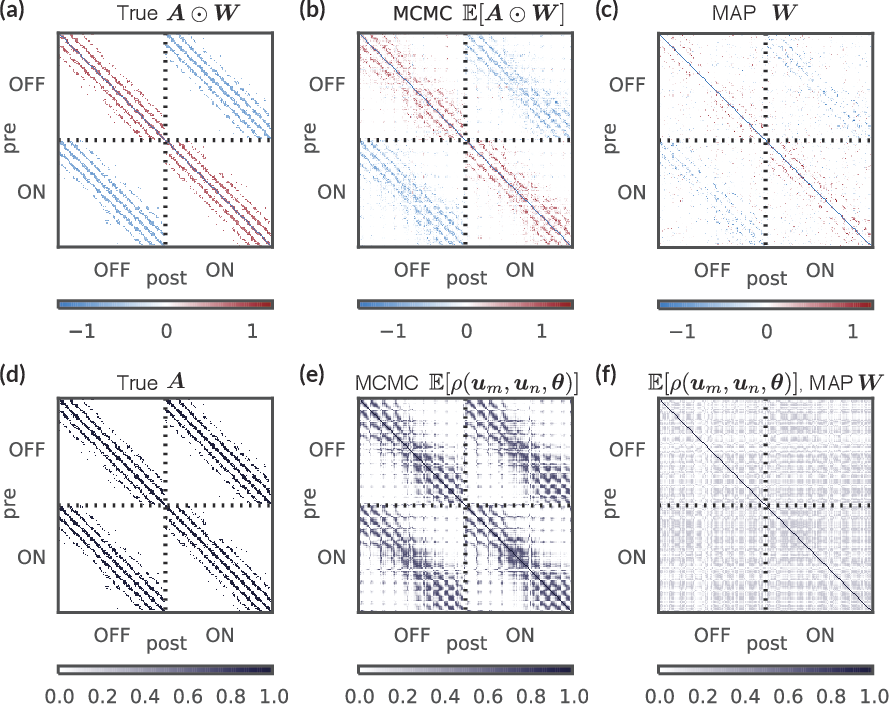 Figure 4 for Bayesian latent structure discovery from multi-neuron recordings