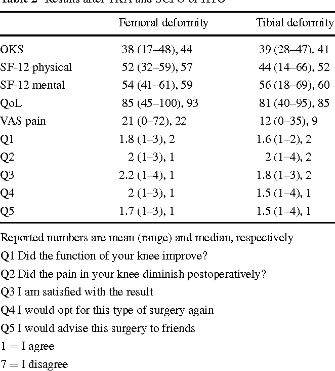 Table 2 from Single-stage total knee arthroplasty and