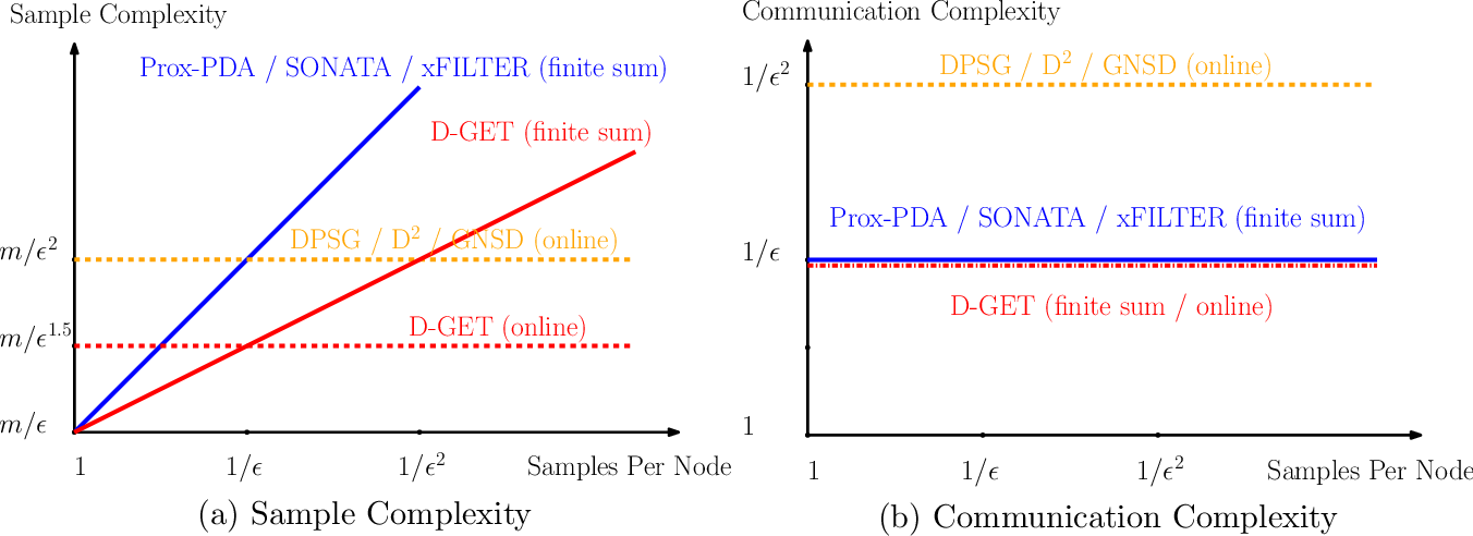 Figure 1 for Improving the Sample and Communication Complexity for Decentralized Non-Convex Optimization: A Joint Gradient Estimation and Tracking Approach