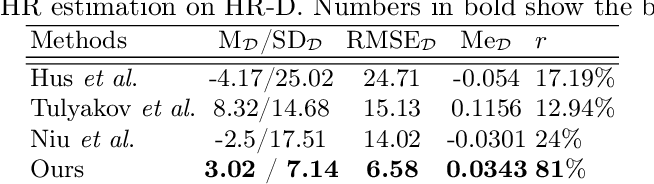 Figure 4 for Deep-HR: Fast Heart Rate Estimation from Face Video Under Realistic Conditions
