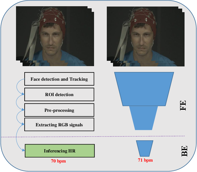 Figure 1 for Deep-HR: Fast Heart Rate Estimation from Face Video Under Realistic Conditions