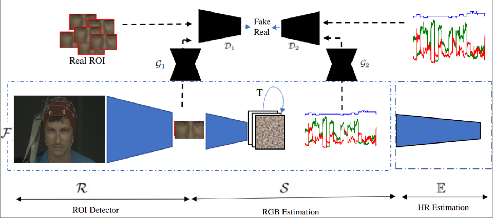 Figure 3 for Deep-HR: Fast Heart Rate Estimation from Face Video Under Realistic Conditions