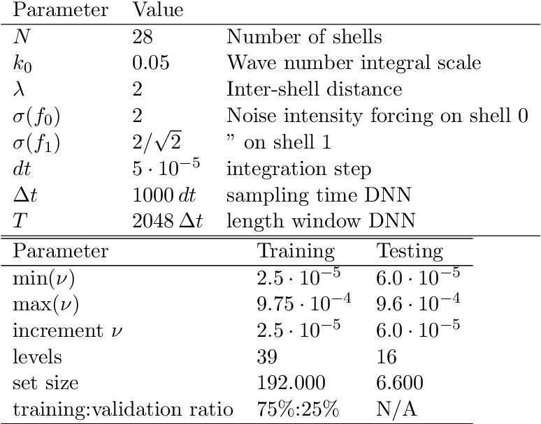 Figure 2 for Deep learning velocity signals allows to quantify turbulence intensity