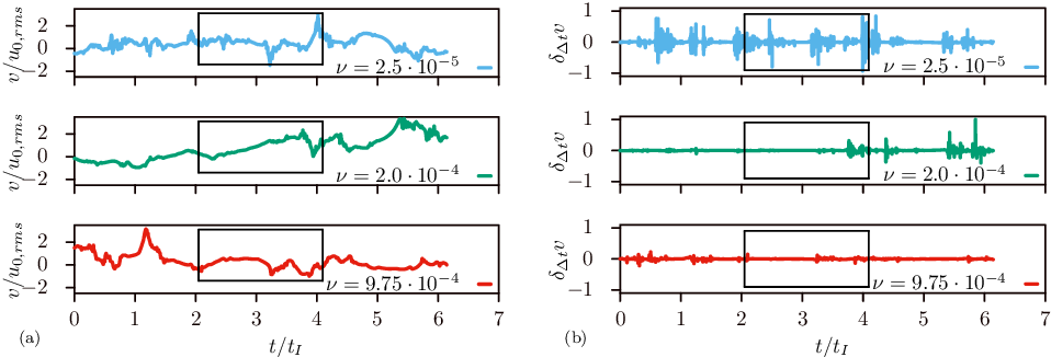 Figure 1 for Deep learning velocity signals allows to quantify turbulence intensity