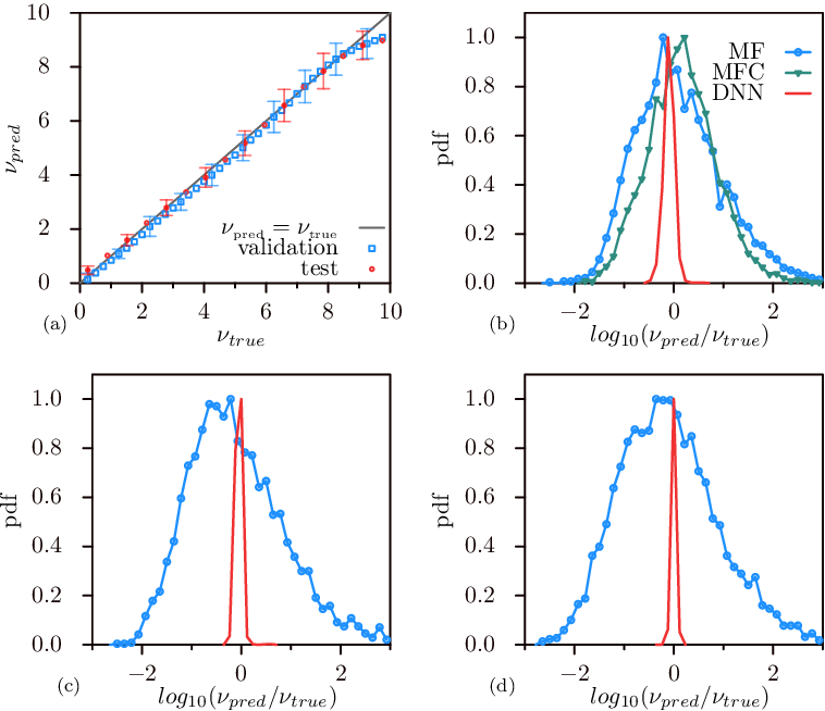 Figure 3 for Deep learning velocity signals allows to quantify turbulence intensity