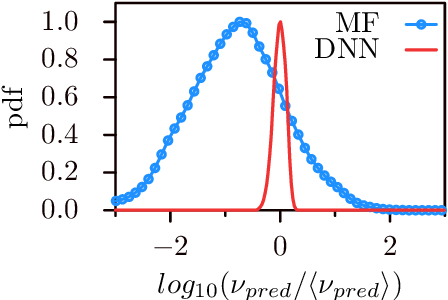 Figure 4 for Deep learning velocity signals allows to quantify turbulence intensity