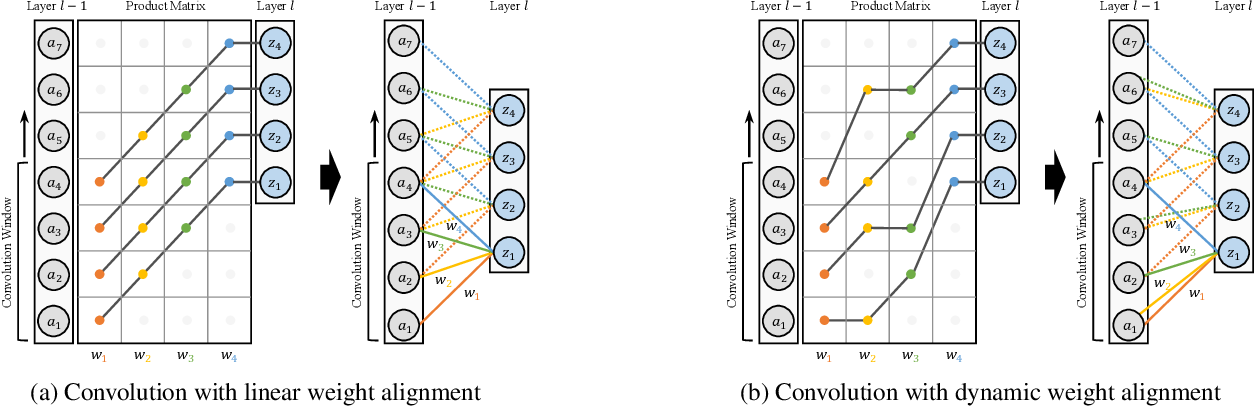 Figure 1 for Dynamic Weight Alignment for Temporal Convolutional Neural Networks