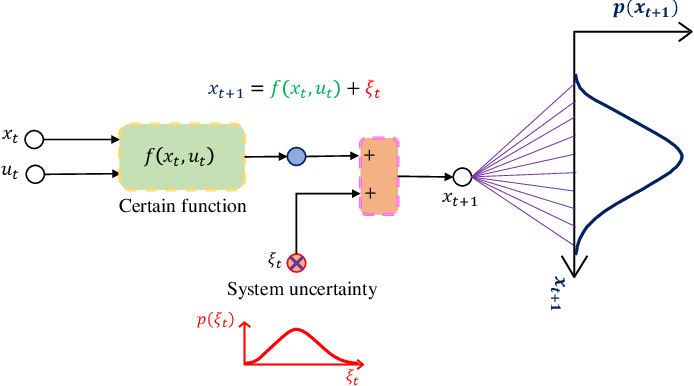 Figure 1 for Mixed Reinforcement Learning with Additive Stochastic Uncertainty