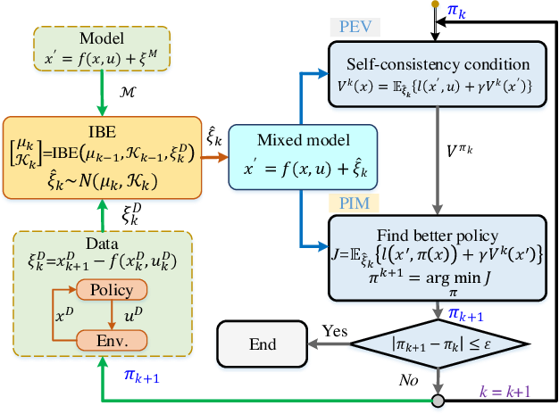 Figure 2 for Mixed Reinforcement Learning with Additive Stochastic Uncertainty