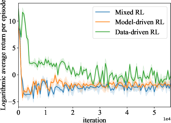 Figure 4 for Mixed Reinforcement Learning with Additive Stochastic Uncertainty