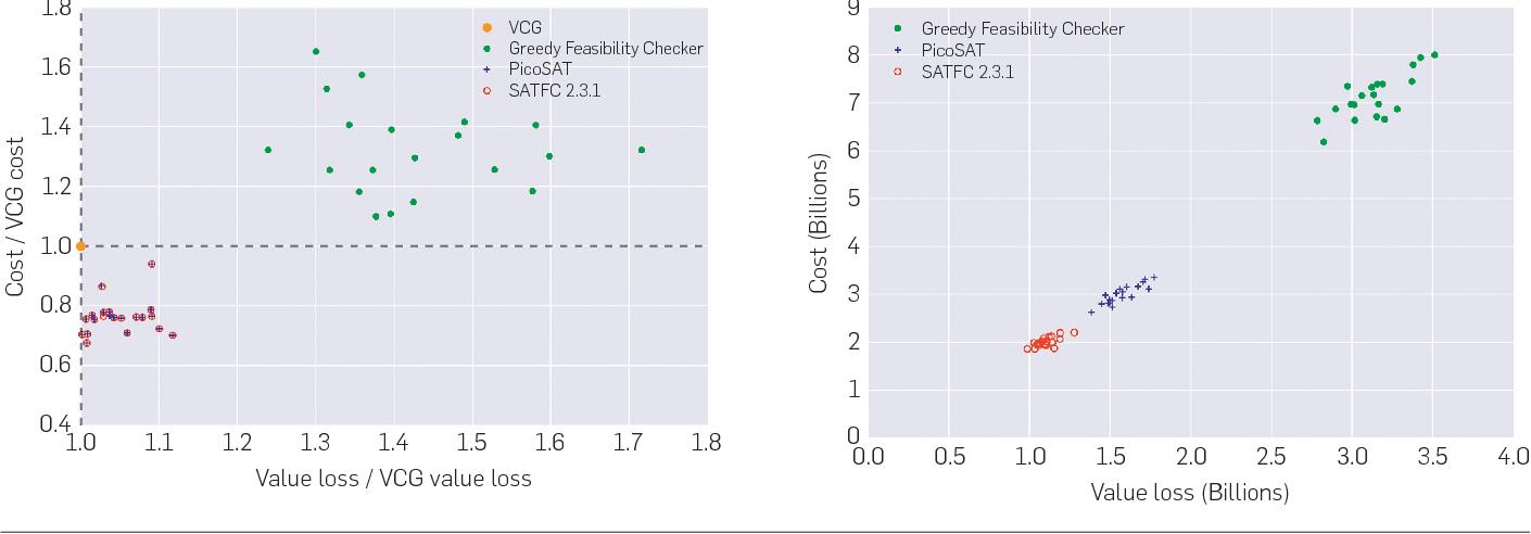 Figure 3 for Deep Optimization for Spectrum Repacking