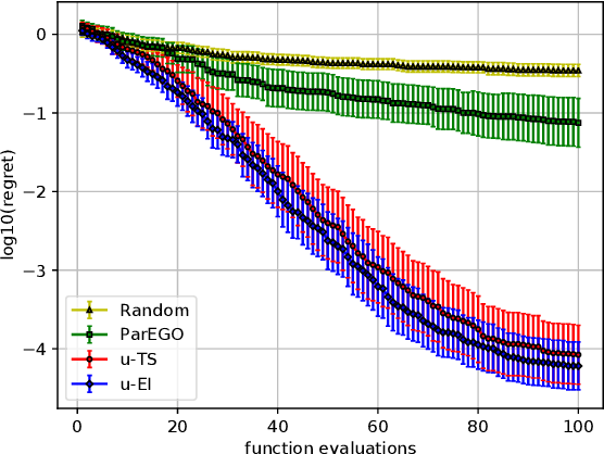 Figure 1 for Bayesian Optimization with Uncertain Preferences over Attributes