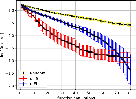 Figure 2 for Bayesian Optimization with Uncertain Preferences over Attributes