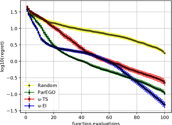 Figure 3 for Bayesian Optimization with Uncertain Preferences over Attributes