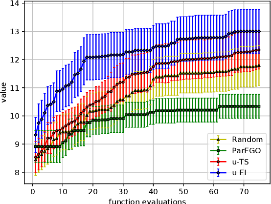 Figure 4 for Bayesian Optimization with Uncertain Preferences over Attributes